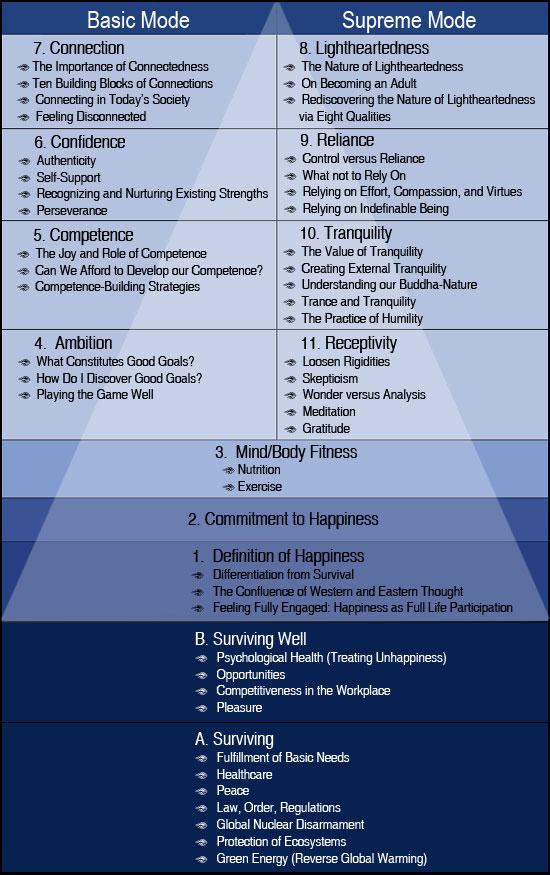 Happiness Pyramid